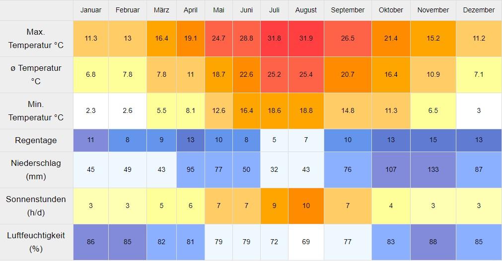 Toskana Wetter_Klimatabelle